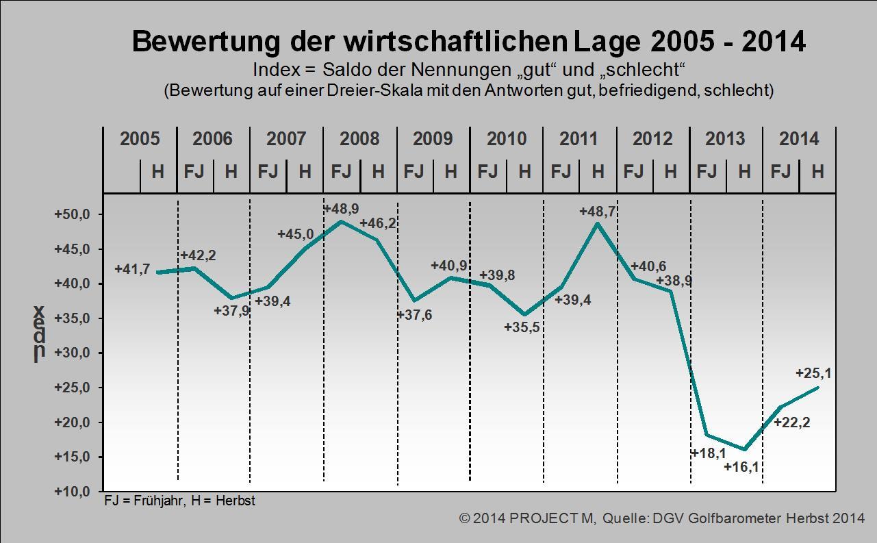 Grafik: dgv/pr.