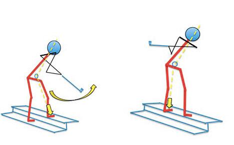 Beinarbeit beim Treppensteigen im Rückschwung stabilisiert den Körperschwerpunkt gegen ein Zurückfallen (links) und Beinarbeit im Durchschwung stabilisiert den Körperschwerpunkt gegen ein Zurückfallen und dynamisiert den Schwung (rechts)