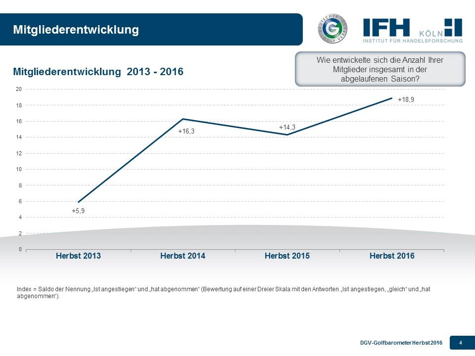 Die Mitgliederentwicklung. Grafik: pr/dgv