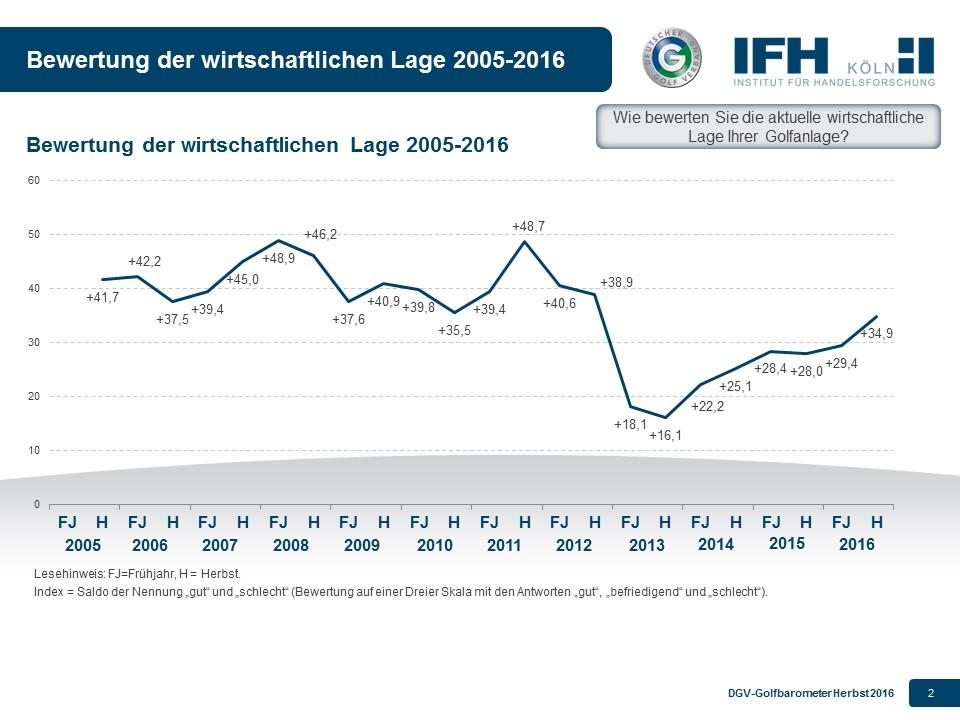 Bewertung der wirtschaftlichen Lage. Grafik: pr/dgv